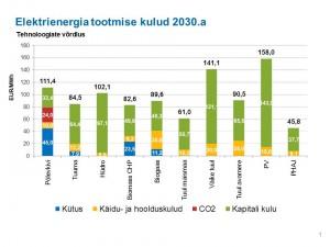 Elektrienergia tootmise kulud 2030